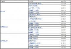 江苏自考本科专业一览表