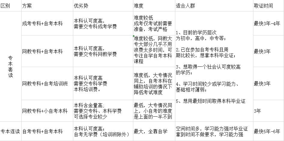 专本套读四种形式的对比